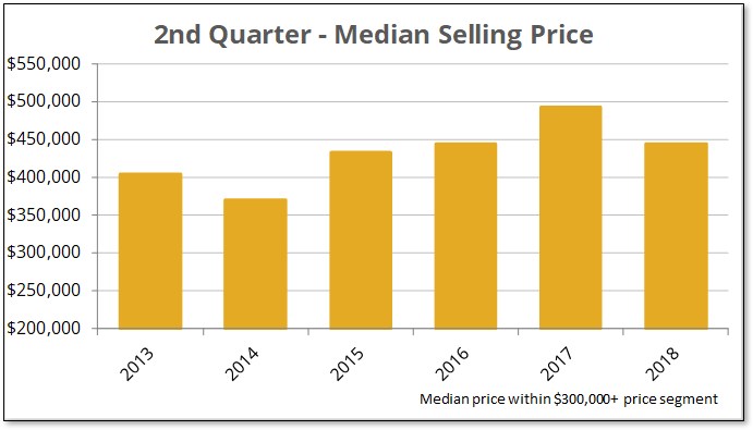 Q2-2018 Over $300K Median Price