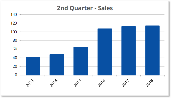 Q2-2018 Over $300K Sales
