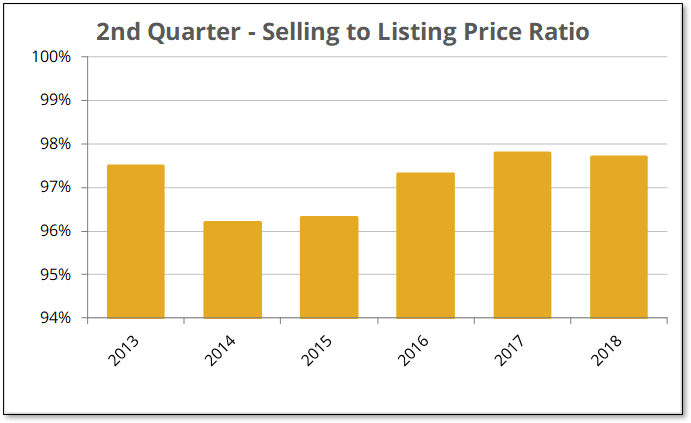 Q2-2018 Over $300K Selling to Listing Ratio