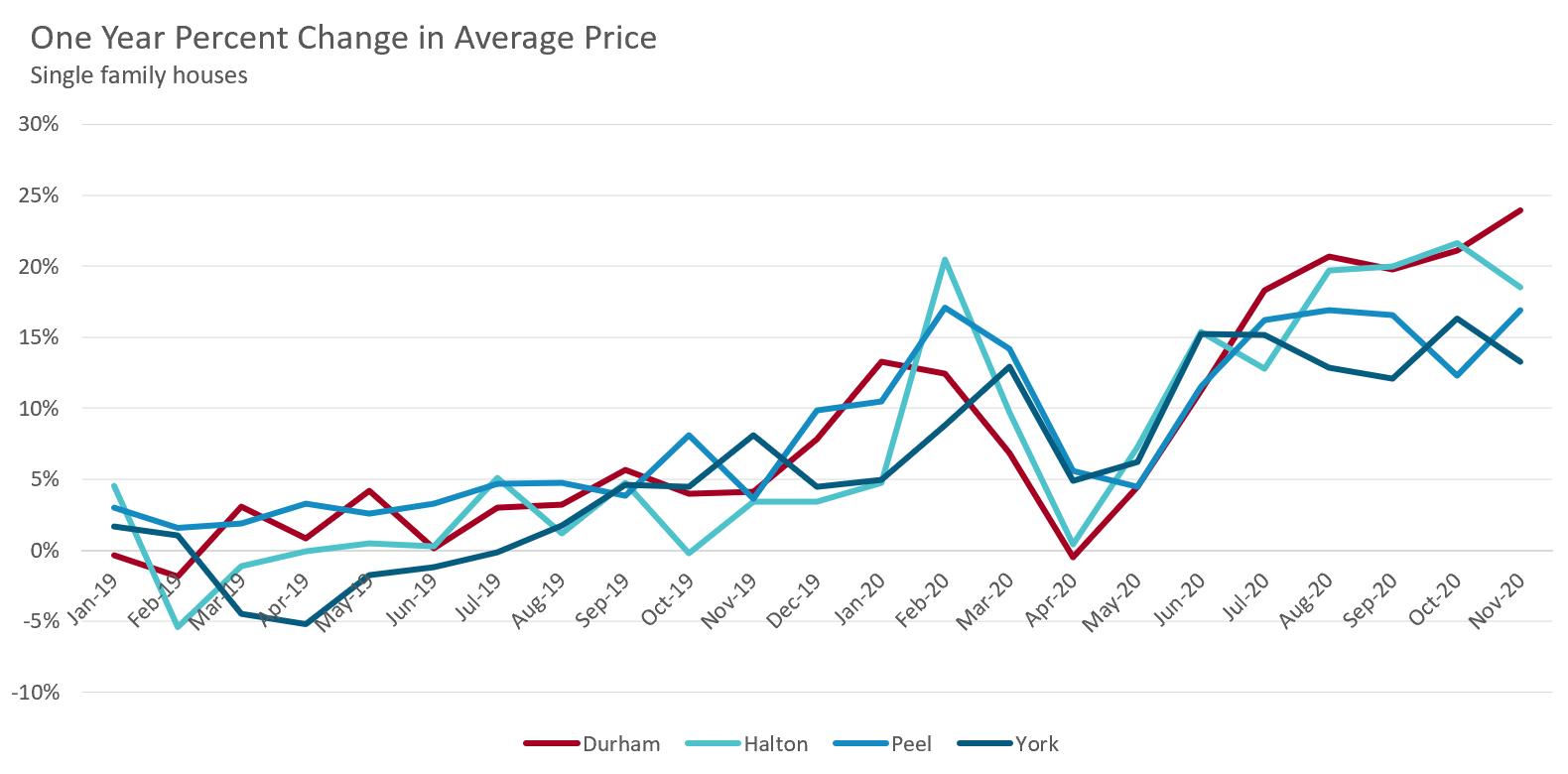 5_Price_Data