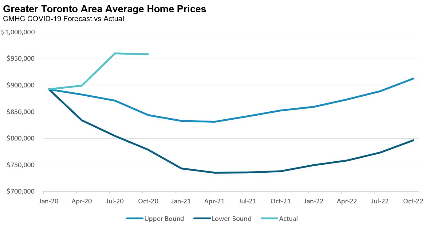 6_CMHC_Prices