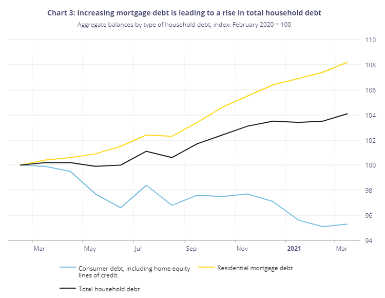 1_BoC_Chart_debt