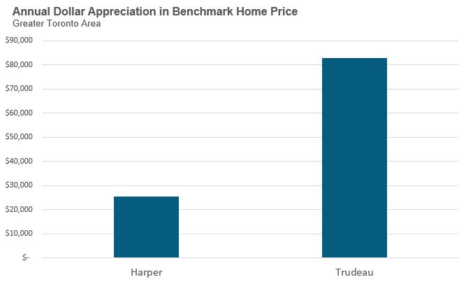 12_Trudeau_AnnualDollarAppreciation