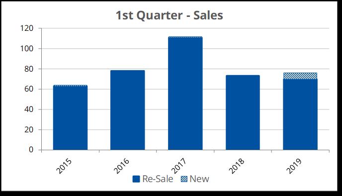 Sales 2019-Q1