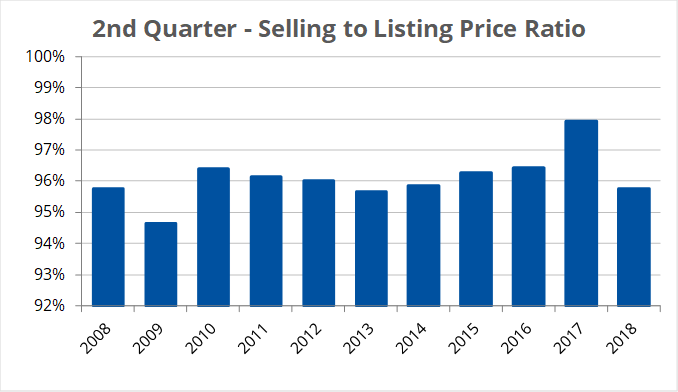Selling to Listing Price Ratio