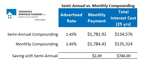Semi-annual vs. Monthly Compounding