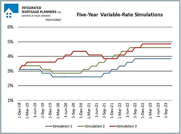 Simulation Summary Chart-1
