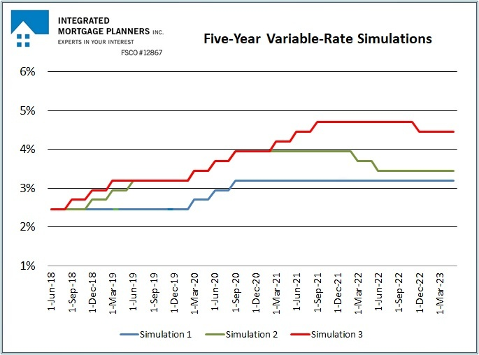 Simulation Summary Chart