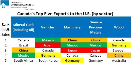 Top Five U.S. Exports (2019)