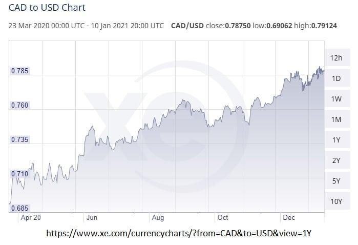 US CDN Exchange rate (Jan, 2021)