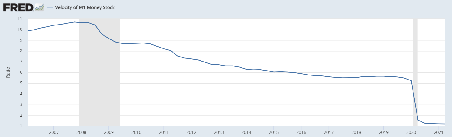 US Velocity of Money