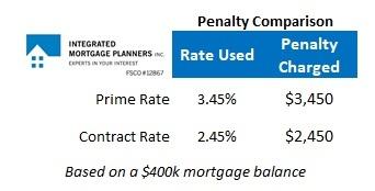VRM Penalty Comparison