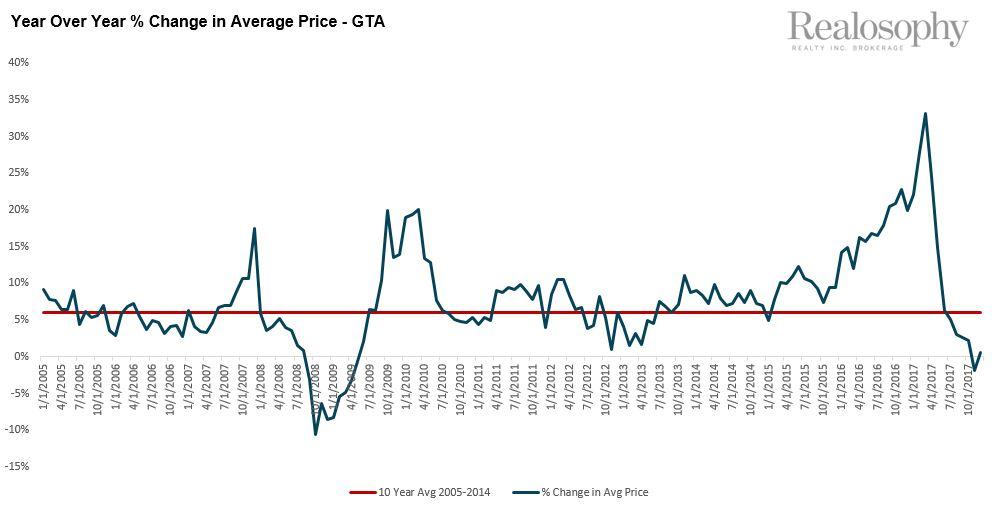 YOY Percent Change in Average Price - GTA