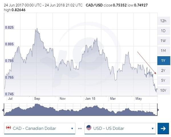 canada us dollar