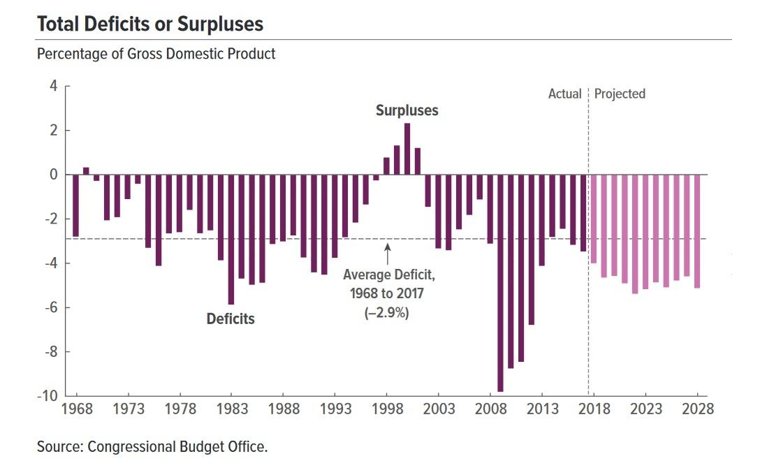 u.s. federal deficit