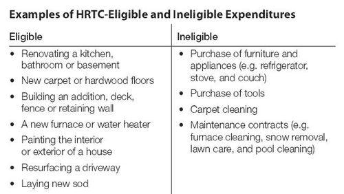 HRTC_Eligible
