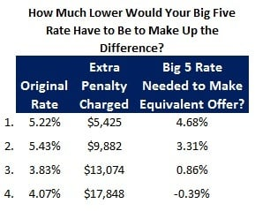 Mortgage Penalty Table 2