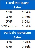 Mortgage Rate Chart (June 20, 20100)