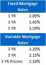 Mortgage Rate Chart (Aug 3, 2011)