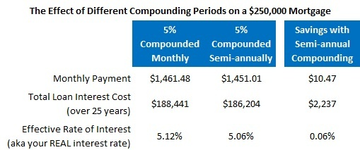 Interest rate compounding chart