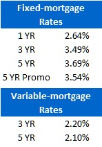 Rate table - June 13, 2011