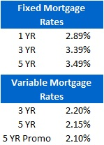 Mortgage Rate Chart (Aug 16, 2011)