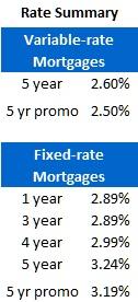 Rate Sheet (Oct 11, 2011)