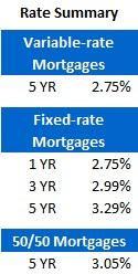 Mortgage Rate Chart (Nov 14, 2011)