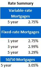 Rate Sheet (Nov 28, 2011)