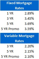 Mortgage Rate Chart (July 18, 2011)