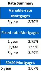 Rate Sheet (Nov 7, 2011)