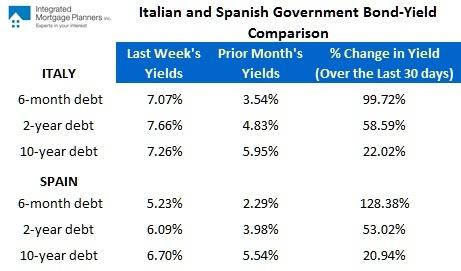 Bond yield summary (November 28, 2011)