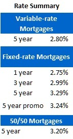 Rate Sheet (Jan 9, 2012)