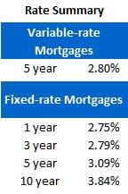 Rate Sheet (Feb 21, 2012)