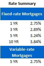 Rate Sheet (April 16, 2012)