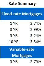 Rate Sheet (April 30, 2012)