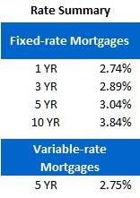 Rate Sheet (June 11, 2012)