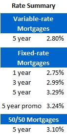 Mortgage Rate Chart (Dec 12, 2011)
