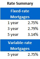 Mortgage Rate Chart (March 5, 2012)