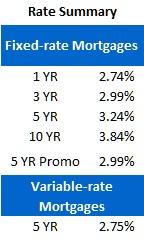 Rate Sheet (May 22, 2012)