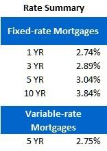 Rate Sheet (June 18, 2012)