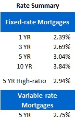 Rate Sheet (July 16, 2012)