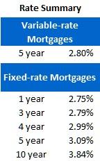 Rate Sheet (Feb 6, 2012)