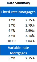 Rate Sheet (March 12, 2012)