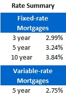 Mortgage Rate Chart (May 7, 2012)