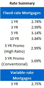 Mortgage Rate Chart (June 4, 2012)