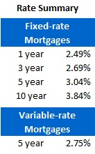 Mortgage Rate Chart (July 9, 2012)
