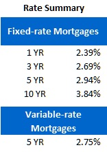 Rate Sheet (July 30, 2012)