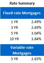 Rate Sheet (August 27, 2012)