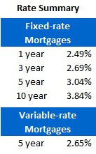 Mortgage Rate Chart (Sept 17, 2012)